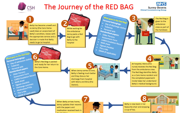 The Red Bag Scheme - Hospital Transfer Pathway